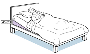 Person lying in bed with foam wedge under mattress at head of bed.